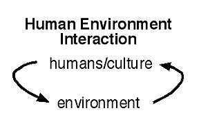 Environmental determinism vs possibilism